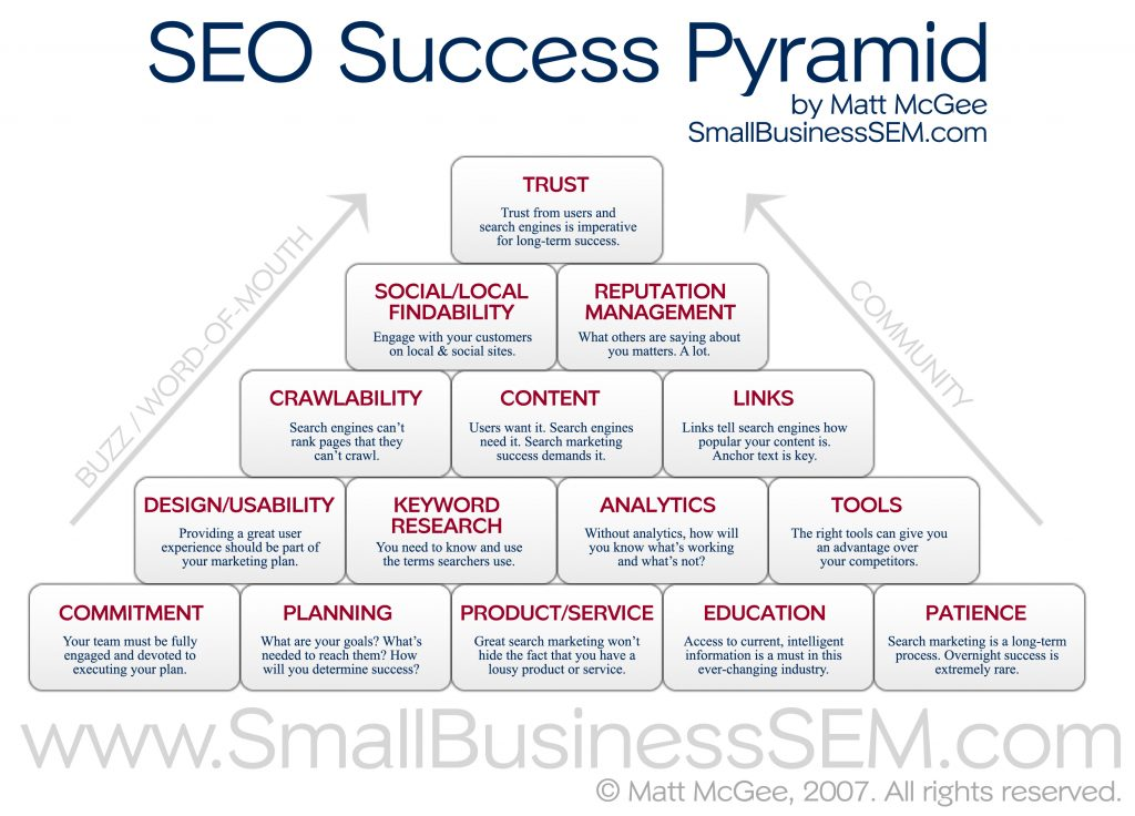 1-infographic-seo-sucess-piyramid